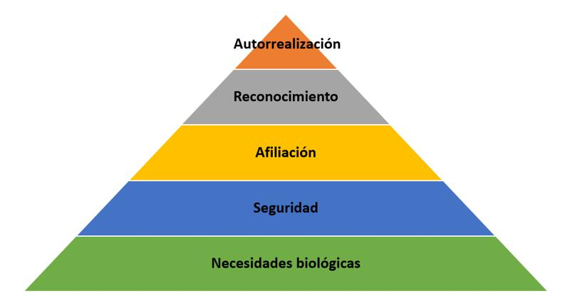 maslow piramide ejemplo